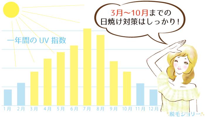 紫外線量が増えはじめる時期を表したグラフ
