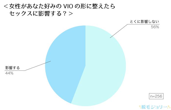 男性好みのVIOの形に整えるとセックスに影響する割合