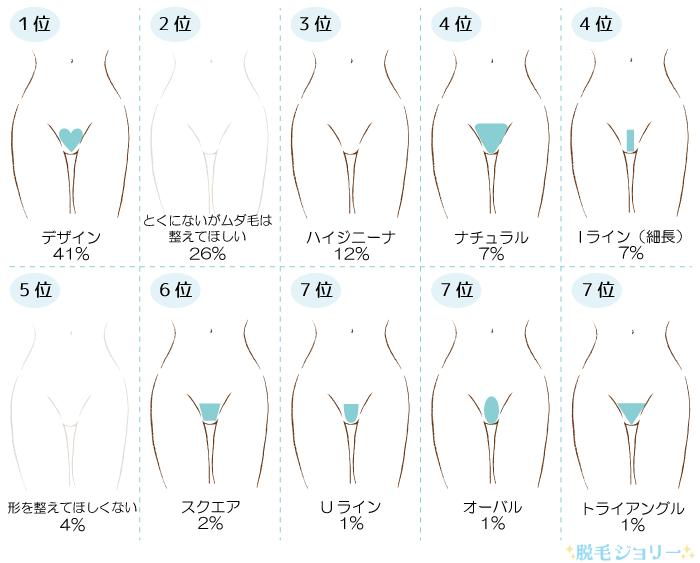 男性が嫌がるVIOデザインランキング