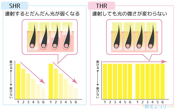 SHR脱毛とTHR脱毛の違い