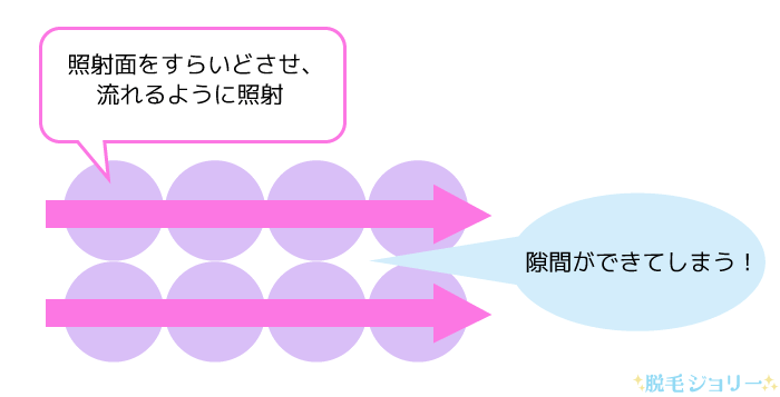 円形タイプの脱毛機の照射方法